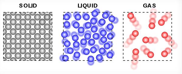 solid to liquid to gas diagram   Periodic & Diagrams Science